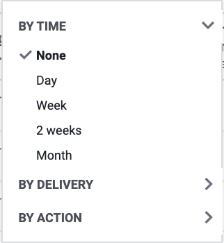 Time breakdown Facebook ads