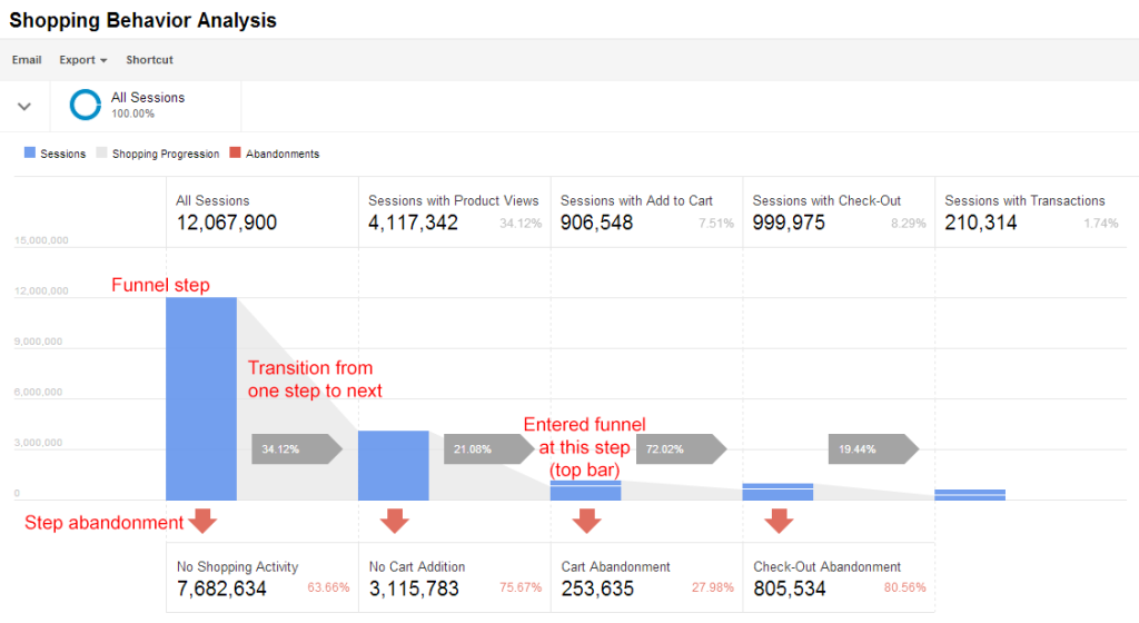 Enhance eCommerce Google Analytics