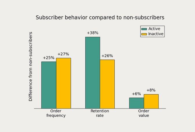 Mailchimp Inactive Subscribers Statistics