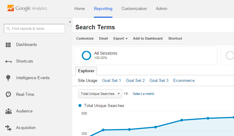 Blog search google analytics