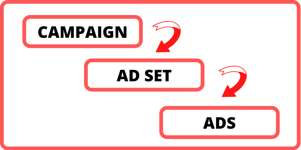 Campaign, ad set and ad Facebook ads