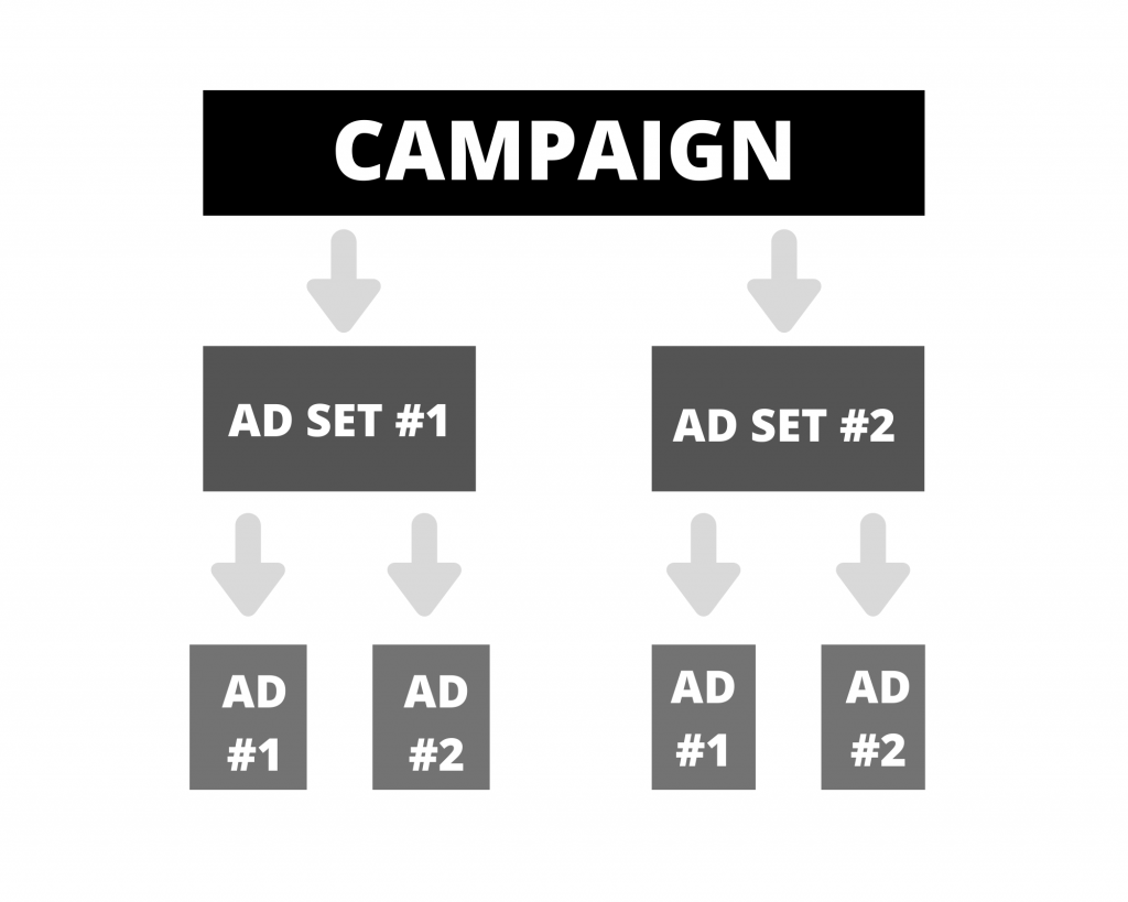 Facebook campaign, ad set, ads level