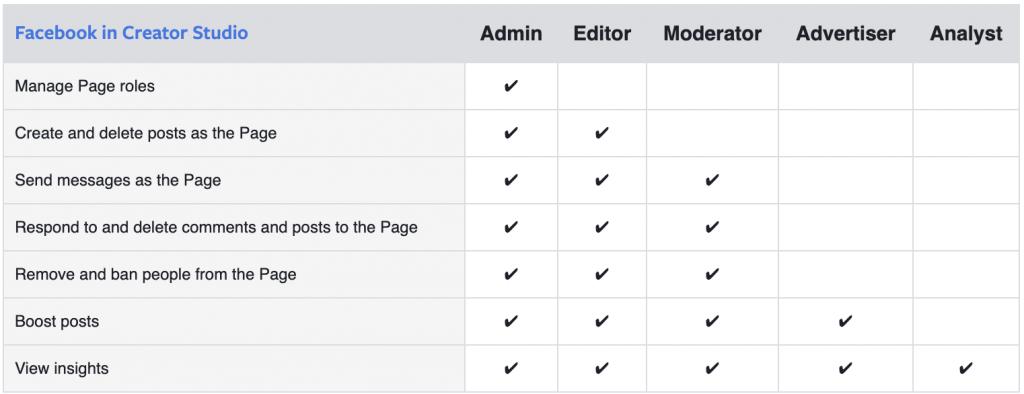 Facebook page roles in creator studio