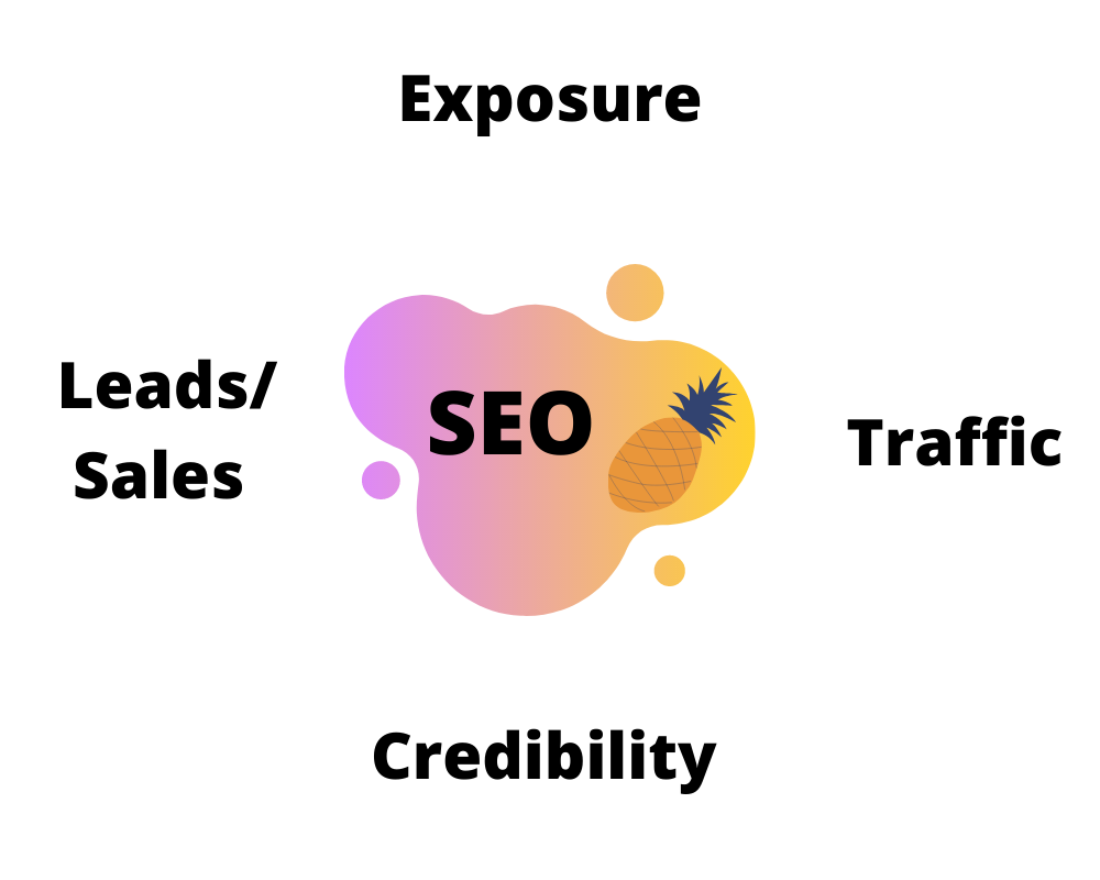 SEO Company Benefits