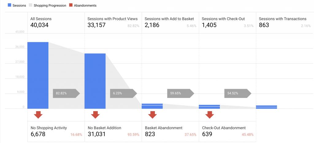 Google Analytics Horizontal Funnel