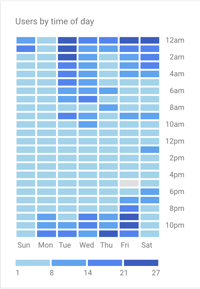 Google Analytics Time of the day