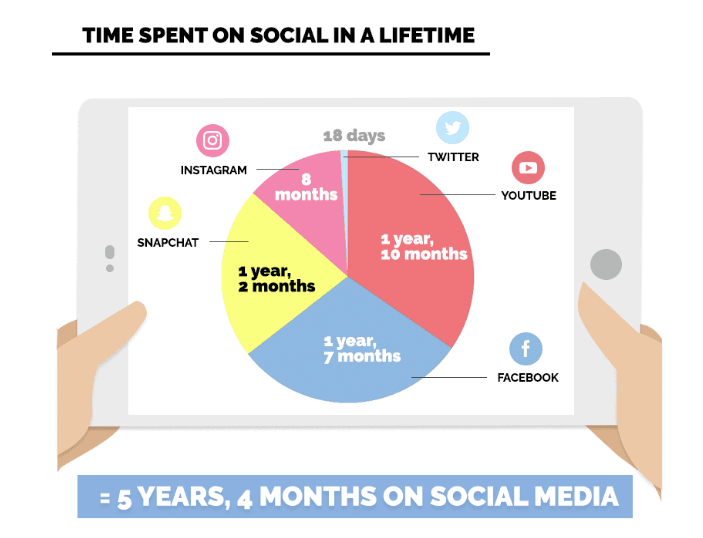 Chart on how much people spend on social media in a lifetime.