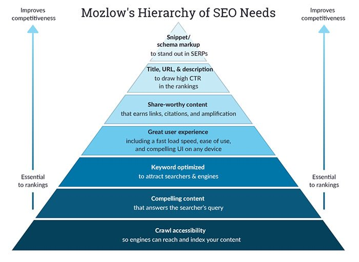 Hierarchy of SEO Needs done by Moz.