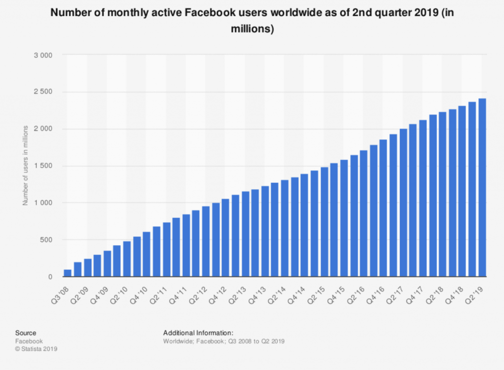 Facebook monthly active users worldwide.
