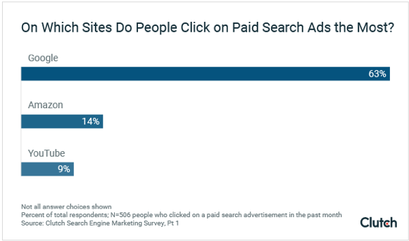 Which Sites do People Click on Paid Search Ads the Most? - Graph