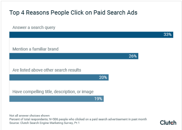 Top 4 Reasons People Click on Paid Search Ads - Graph