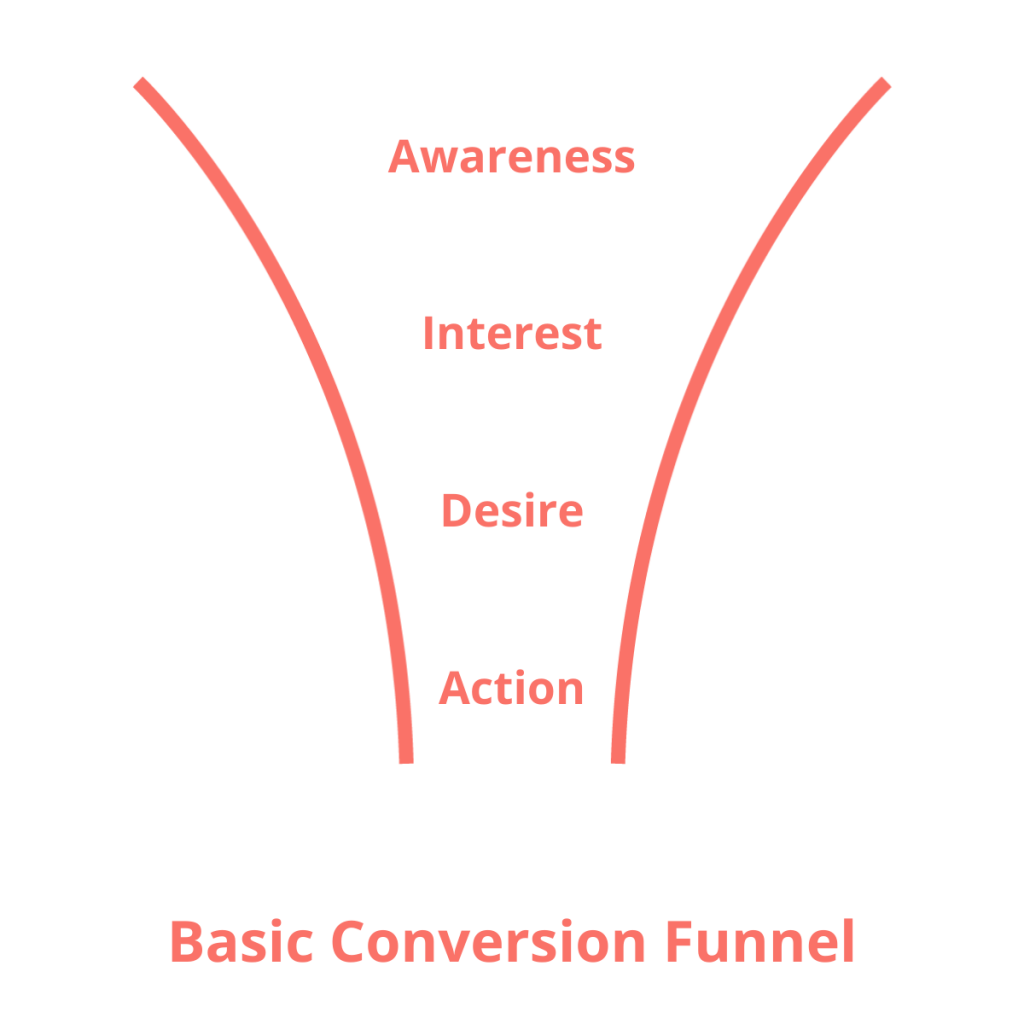 basic conversion funnel