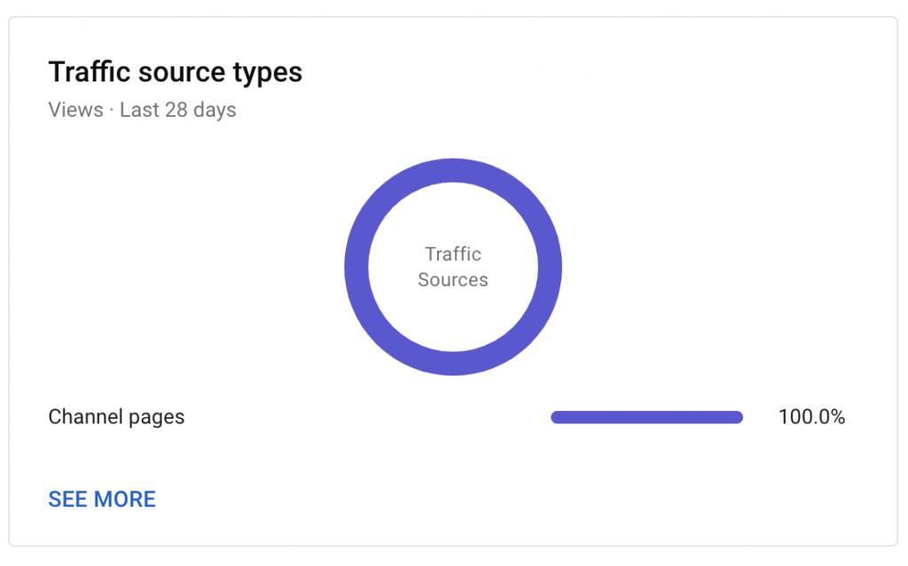 fuentes de tráfico crecimiento del algoritmo de análisis de youtube